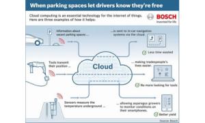 Bosch lansează sistemul cloud pentru serviciile sale IoT