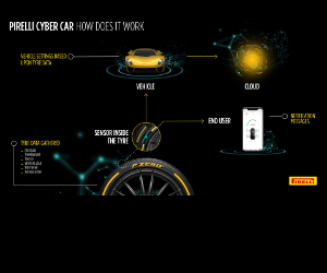 Pirelli a prezentat un Cyber Car la Geneva
