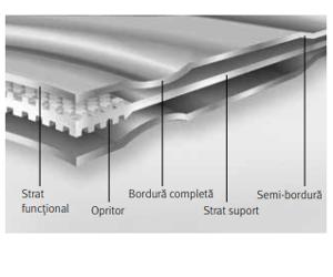 Garnituri de chiulasă cu straturi metalice Metaloflex™
