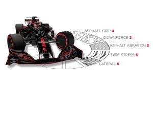 Cel mai lung si solicitant circuit din calendarul Formulei 1