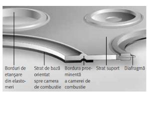 Garnituri de chiulasă din metal şi elastomeri
