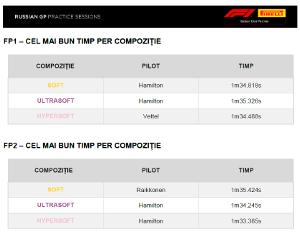 LEWIS HAMILTON a fost cel mai rapid cu pneurile P Zero Roz Hypersoft cu un timp apropiat de pole-ul din 2017