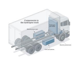 Camion electric alimentat cu hidrogen