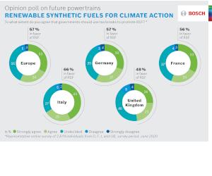Bosch efectuează un sondaj în rândul europenilor cu privire la viitorul sistemelor de propulsie: respondenți în favoarea varietății
